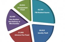 Identity theft no longer top reported cyber crime in US