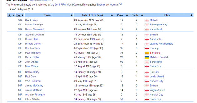 There's something not quite right about this Irish football team Wikipedia entry