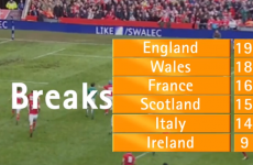 6 stats to sum up how bad Ireland were in last year's 6 Nations