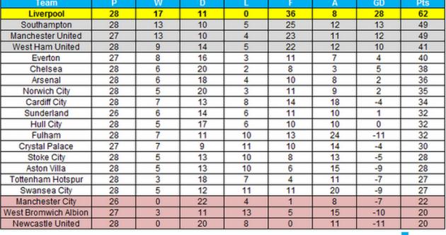 Premier league table 2014 today for 06 07 premier league table