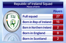 Twitter has reacted angrily to Sky Sports' latest Ireland graphic