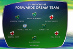 4 Irish forwards named in U20 Team of the Championship