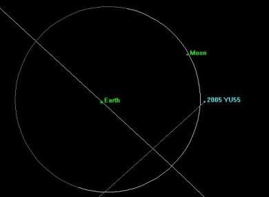 NASA's chart of asteroid 2005 YU55's trajectory.