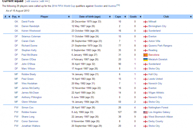 There S Something Not Quite Right About This Irish Football Team Wikipedia Entry