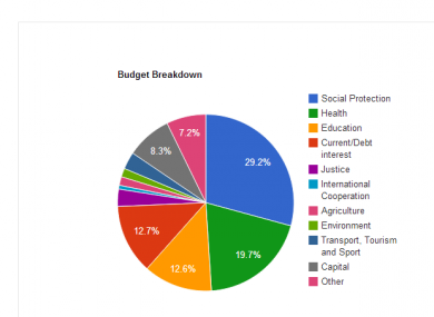 A Budget breakdown as outlined on Eoghan Murphy's website
