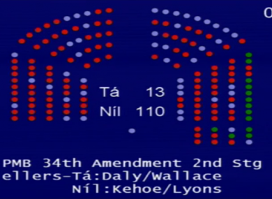 The result of the Dáil vote on Clare Daly's private members' bill last night