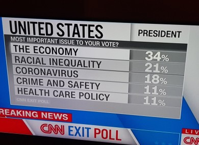 Details of the CNN exit poll.